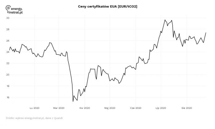 Ceny CO2 - Sierpień 2020