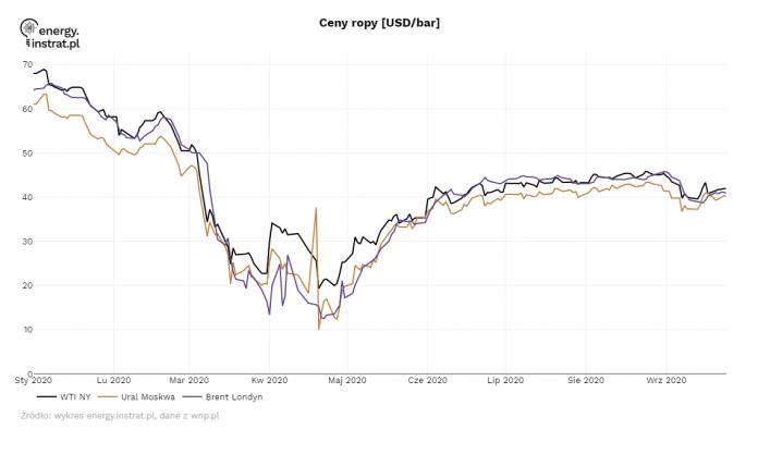 Ceny ropy - energy.instrat.pl
